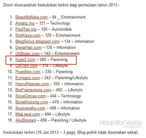 blog popular malaysia 2013