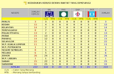 keputusan rasmi pilihanraya umum