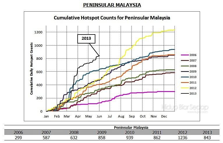 Cumulative Hotspot Count Chart Malaysia